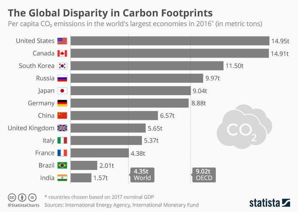 chartoftheday 16292 per capita co2 emissions of the largest economies n